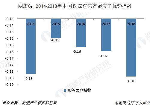 图表6:2014-2018年中国仪器仪表产品竞争优势指数