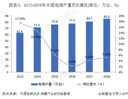 圖表3:2013-2018年中國電梯產量變化情況(單位:萬臺,%)