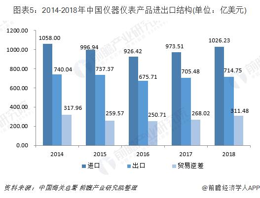 图表5:2014-2018年中国仪器仪表产品进出口结构(单位:亿美元)