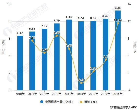 2010-2018年中国钢材、粗钢、生铁产量统计及增长情况