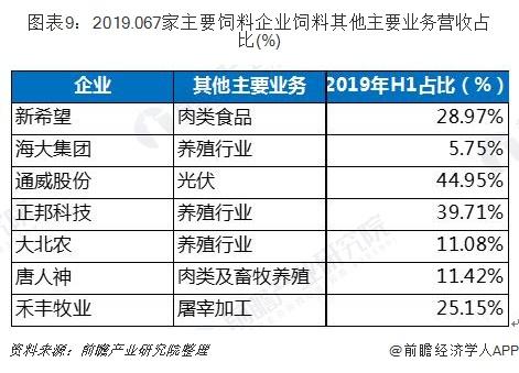 圖表9:2019.067家主要飼料企業飼料其他主要業務營收占比(%)