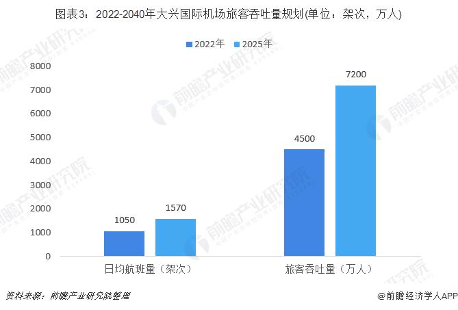 图表3:2022-2040年大兴国际机场旅客吞吐量规划(单位:架次,万人)