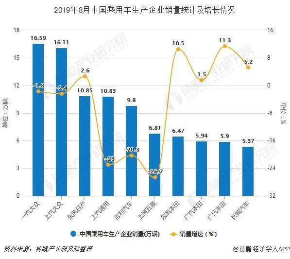 2019年8月中国乘用车生产企业销量及增长情况