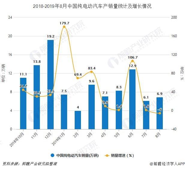 2018-2019年8月中国纯电动汽车产销量及增长情况