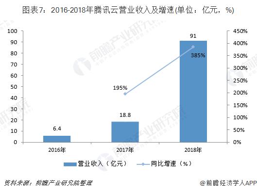 圖表7:2016-2018年騰訊云營業收入及增速(單位:億元,%)