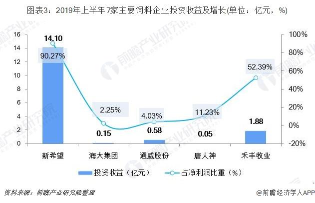 圖表3:2019年上半年7家主要飼料企業投資收益及增長(單位:億元,%)