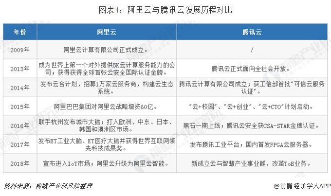 圖表1:阿里云與騰訊云發展歷程對比