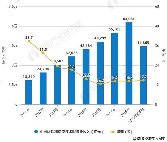 2011-2019年前8月中国软件和信息技术服务业收入统计及增长情况