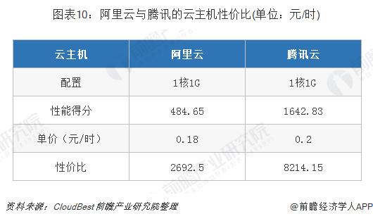 圖表10:阿里云與騰訊的云主機性價比(單位:元/時)