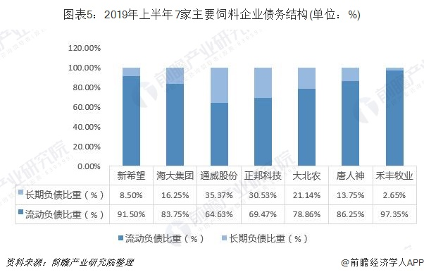 圖表5:2019年上半年7家主要飼料企業債務結構(單位:%)