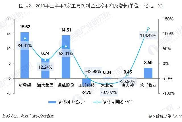 圖表2:2019年上半年7家主要飼料企業凈利潤及增長(單位:億元,%)