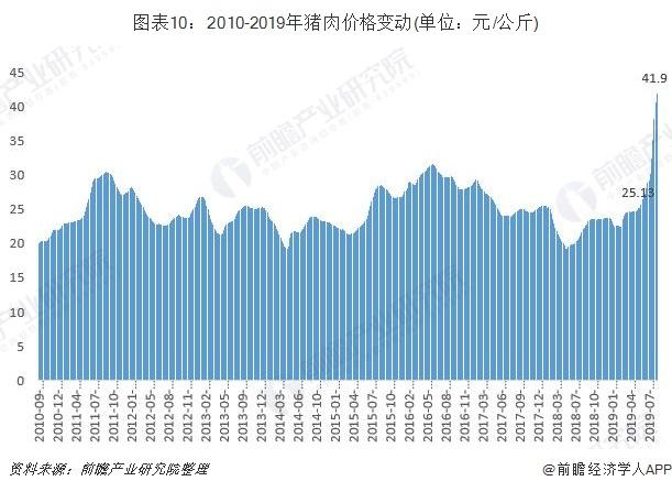 圖表10:2010-2019年豬肉價格變動(單位:元/公斤)