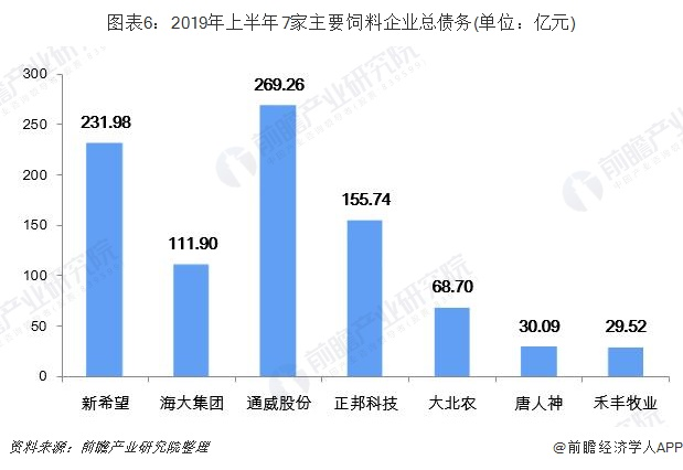 圖表6:2019年上半年7家主要飼料企業總債務(單位:億元)