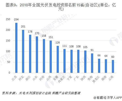 图表9:2018年全国光伏发电投资排名前15省(自治区)(单位:亿元)