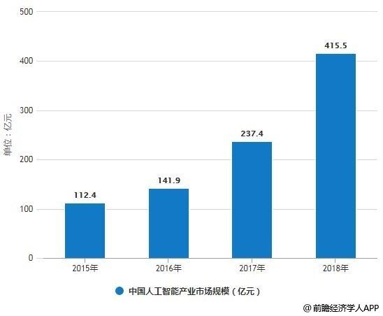 2015-2018年中国人工智能产业市场规模统计情况
