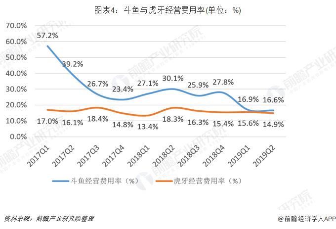 圖表4:斗魚與虎牙經營費用率(單位:%)
