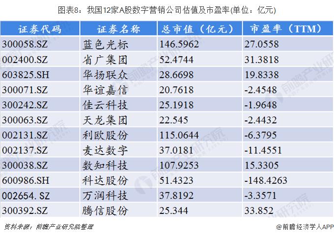 图表8:我国12家A股数字营销公司估值及市盈率(单位:亿元)