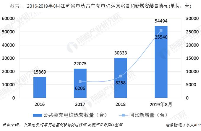 圖表1:2016-2019年8月江蘇省電動汽車充電樁運營數量和新增安裝量情況(單位:臺)