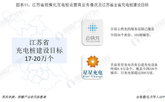 圖表11:江蘇省規模化充電樁運營商業務情況及江蘇省全省充電樁建設目標