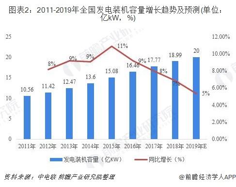 图表2:2011-2019年全国发电装机容量增长趋势及预测(单位:亿kW,%)
