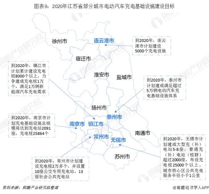 圖表9:2020年江蘇省部分城市電動汽車充電基礎設施建設目標