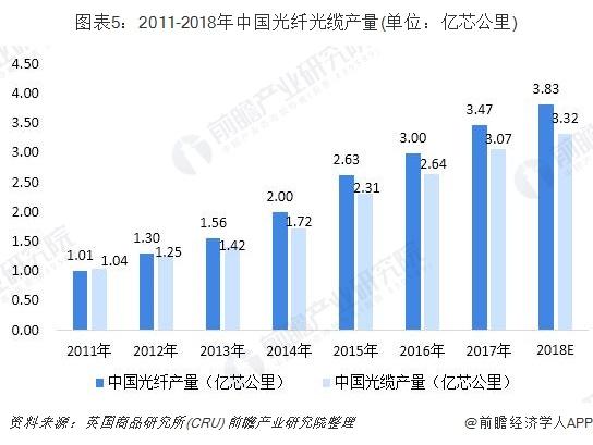 图表5:2011-2018年中国光纤光缆产量(单位:亿芯公里)