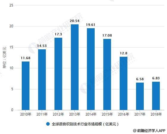 2010-2018年全球语音识别技术行业市场规模统计情况