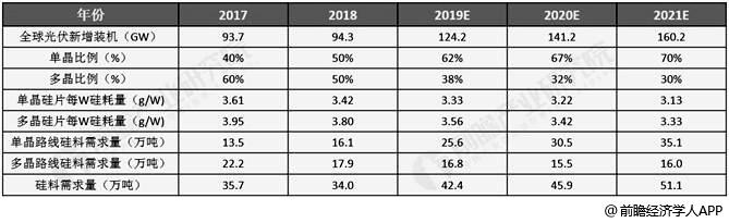 2017-2021年全球多晶硅需求量情况及预测