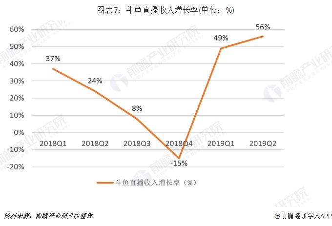 圖表7:斗魚直播收入增長率(單位:%)