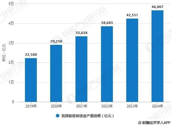 2019-2024年我国智能制造业产值规模统计情况及预测