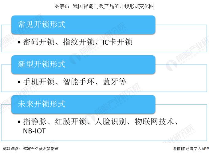 图表6:我国智能门锁产品的开锁形式变化图