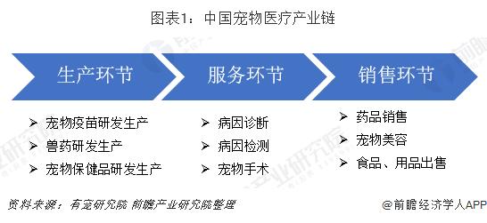 图表1:中国宠物医疗产业链
