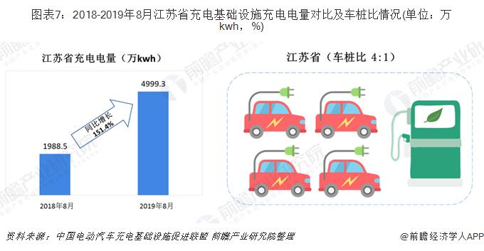 圖表7:2018-2019年8月江蘇省充電基礎設施充電電量對比及車樁比情況(單位:萬kwh,%)