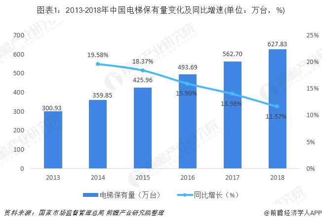 图表1:2013-2018年中国电梯保有量变化及同比增速(单位:万台,%)
