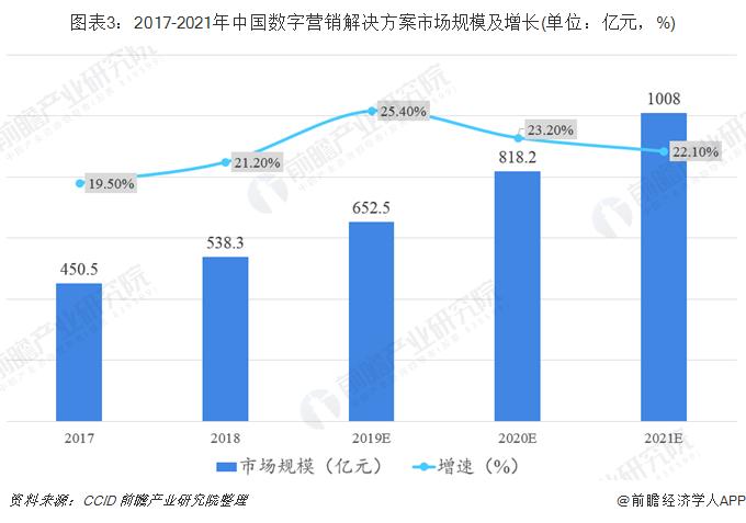 图表3:2017-2021年中国数字营销解决方案市场规模及增长(单位:亿元,%)