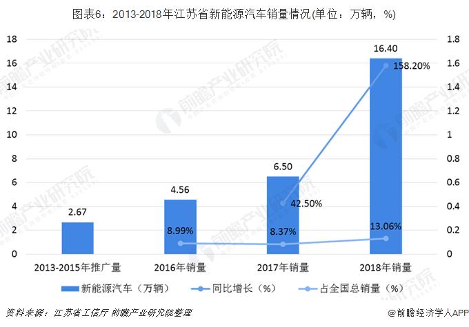 圖表6:2013-2018年江蘇省新能源汽車銷量情況(單位:萬輛,%)