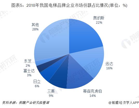 图表5:2018年我国电梯品牌企业市场份额占比情况(单位:%)