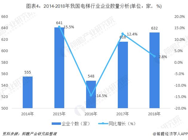 图表4:2014-2018年我国电梯行业企业数量分析(单位:家,%)