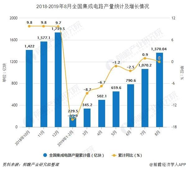 2018-2019年8月全国集成电路产量统计及增长情况
