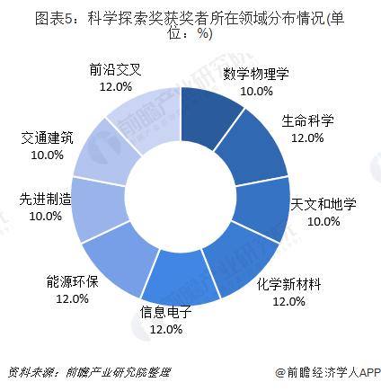 图表5:科学探索奖获奖者所在领域分布情况(单位:%)