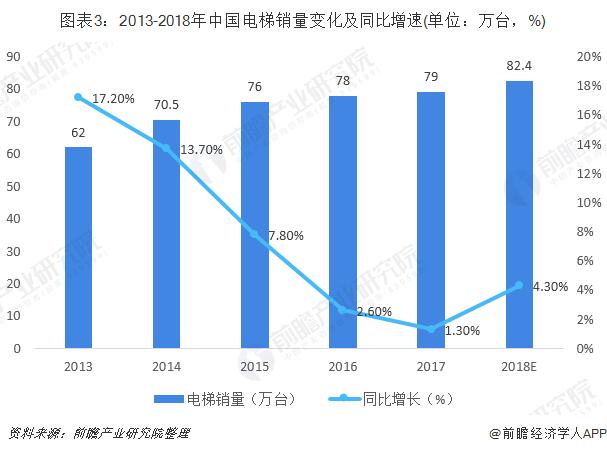 图表3:2013-2018年中国电梯销量变化及同比增速(单位:万台,%)