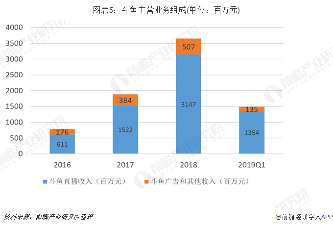 圖表5:斗魚主營業務組成(單位:百萬元)