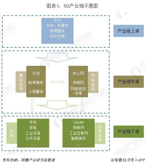 图表1:5G产业链示意图