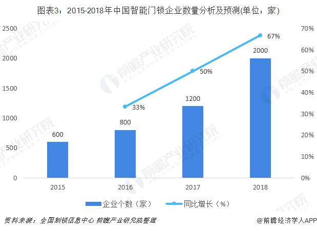 图表3:2015-2018年中国智能门锁企业数量分析及预测(单位:家)