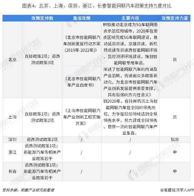 图表4:北京、上海、深圳、浙江、长春智能网联汽车政策支持力度对比