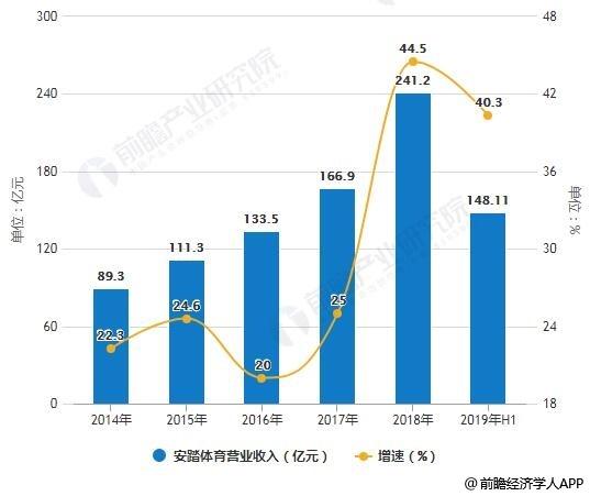 2014-2019H1年安踏体育营业收入统计及增长情况
