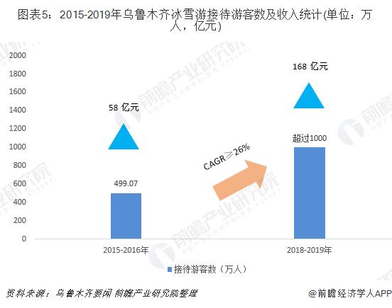 图表5:2015-2019年乌鲁木齐冰雪游接待游客数及收入统计(单位:万人,亿元)