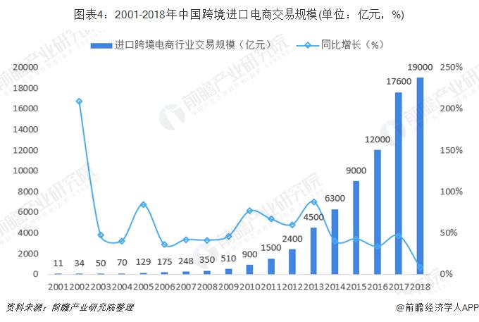 圖表4:2001-2018年中國跨境進口電商交易規模(單位:億元,%)