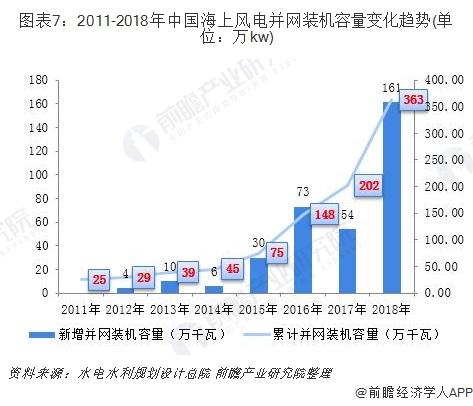 图表7:2011-2018年中国海上风电并网装机容量变化趋势(单位:万kw)