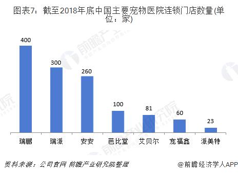 图表7:截至2018年底中国主要宠物医院连锁门店数量(单位:家)